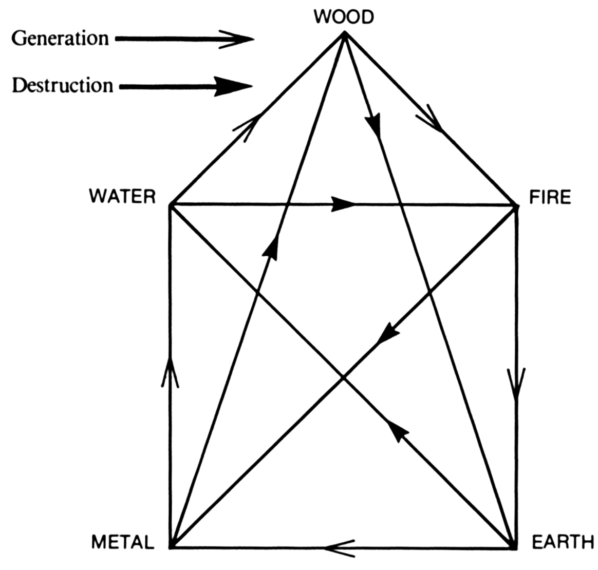Chart for five elements energy interaction in wing chun kung fu training.